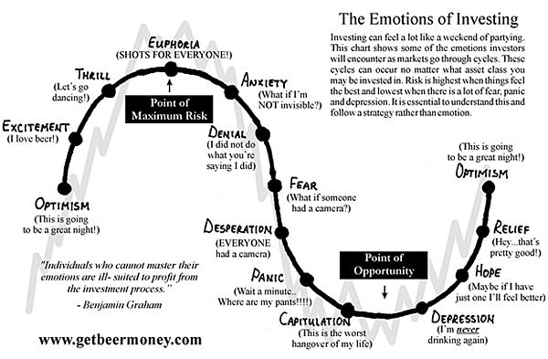 The Emotions of Investing